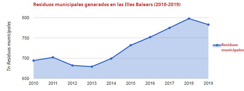 Residuos municipales generados en las Illes Balears (2010-2019)