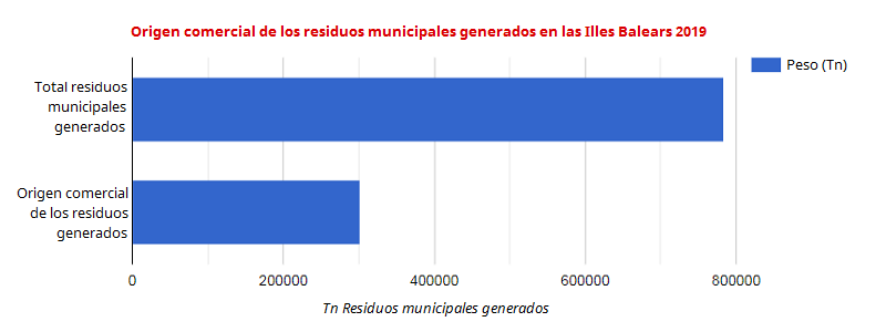 Origen comercial de los residuos municipales generados en las Illes Balears 2019