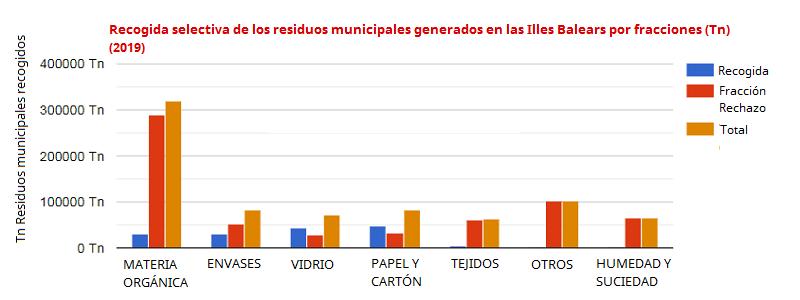 Recogida selectiva de los residuos municipales generados en las Illes Balears por fracciones (Tn) (2019)