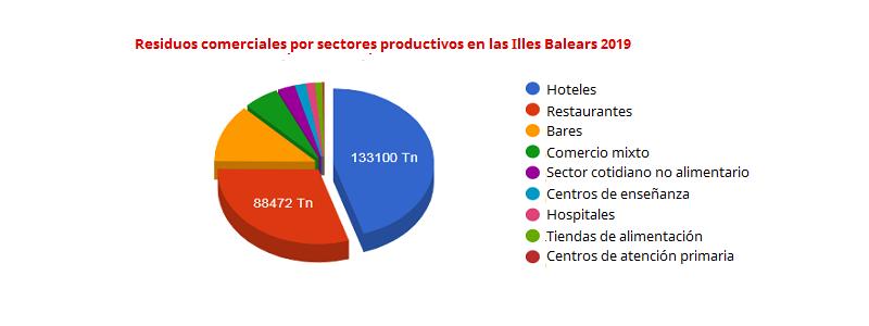 Residuos comerciales por sectores productivos en las Illas balears 2019