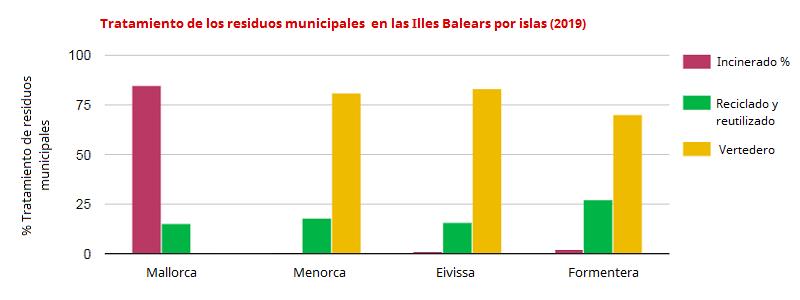 Tratamiento de los residuos municipales en las Illes Balears por Islas (2019)